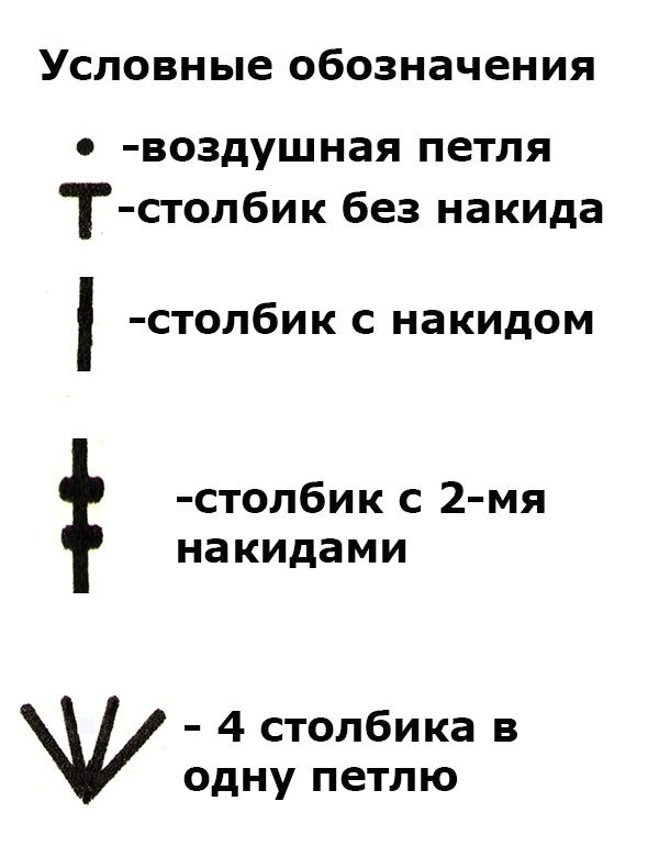 усл обозн